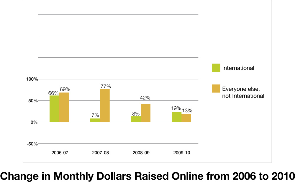 Change in Monthly Dollars Raised Online from 2006 to 2010
