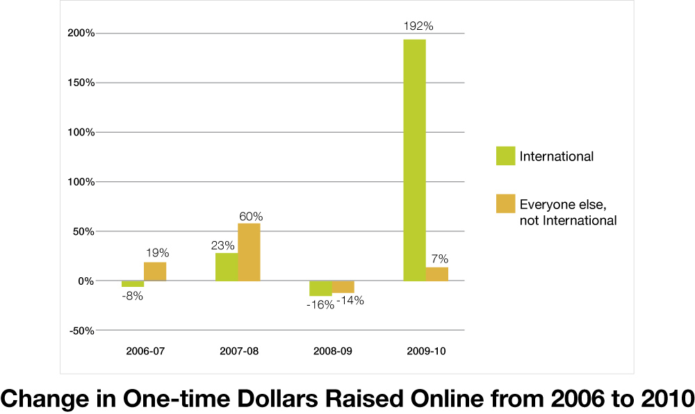 Change in One Time Dollars Raised Online from 2006 to 2010