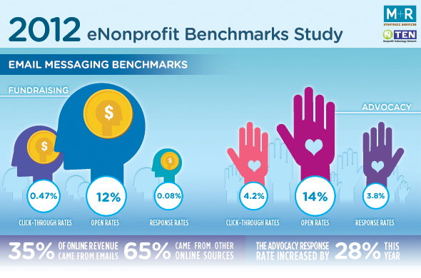 New Benchmarks Infographic!
