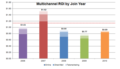 Example of ROI data