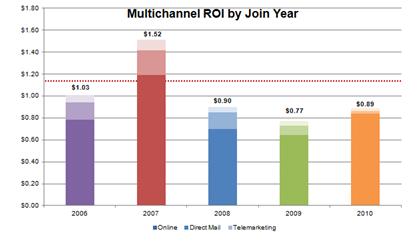 Example of ROI data