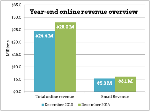 yoy_revenue