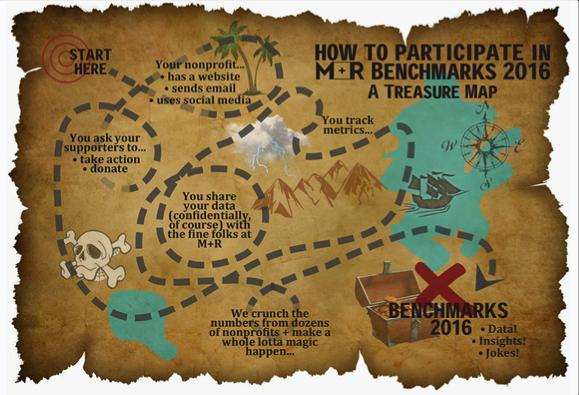 benchmarksmap
