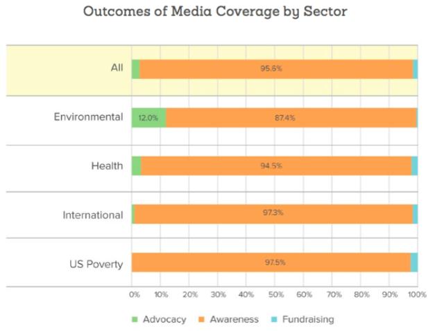 Mediamarks-outcome